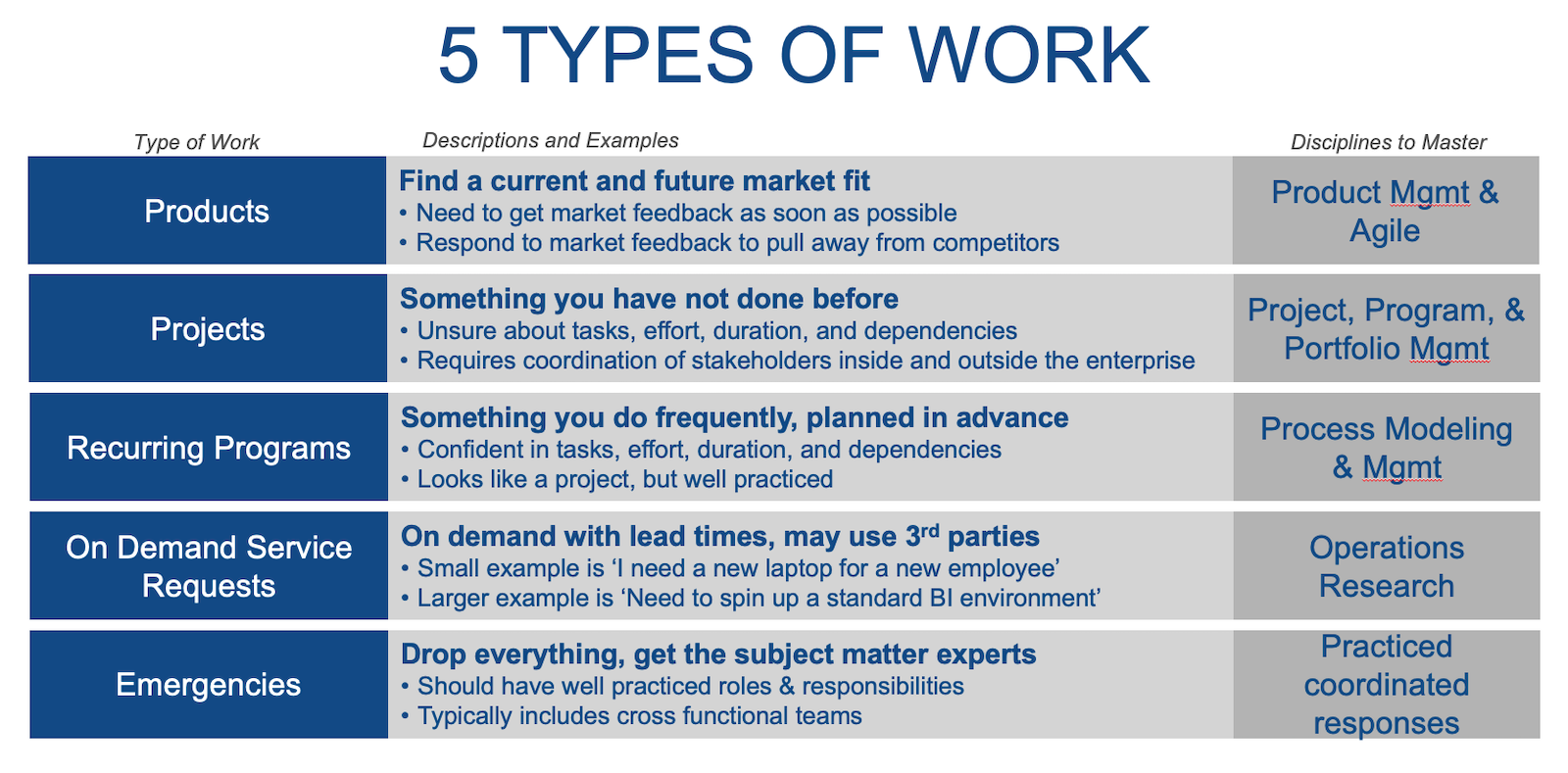 5 types of work