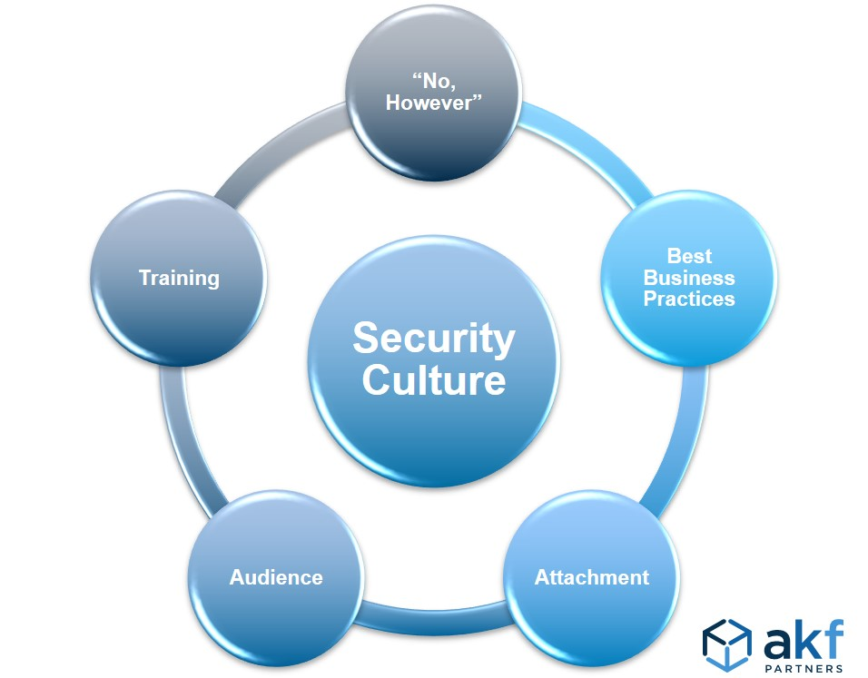 AKF Focuses for Security Culture