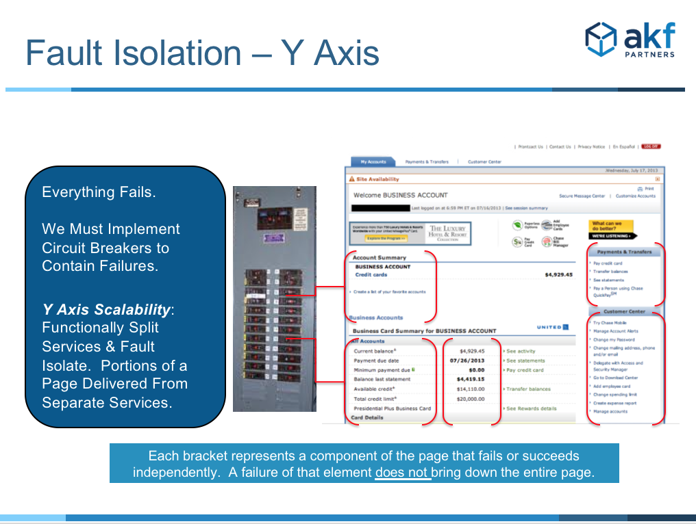 AKF Fault Isolation in the Y-axis
