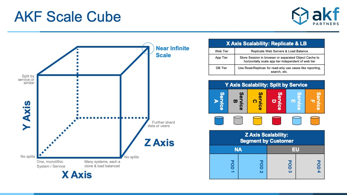 akf scale cube with explanations of each axis
