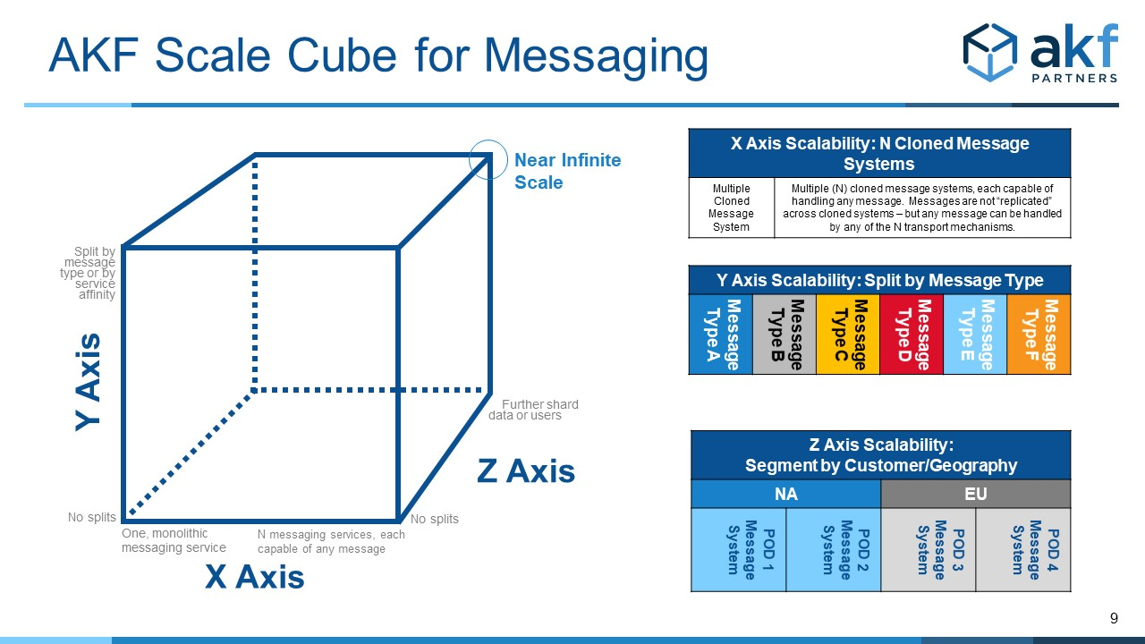 AKF Scale Cube for Messaging Services
