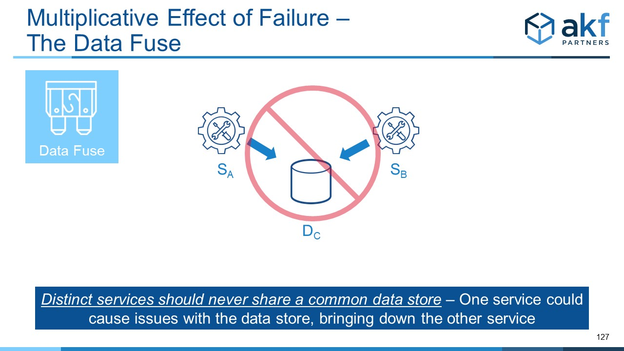 Microservices Anti-Pattern - The Data Fuse