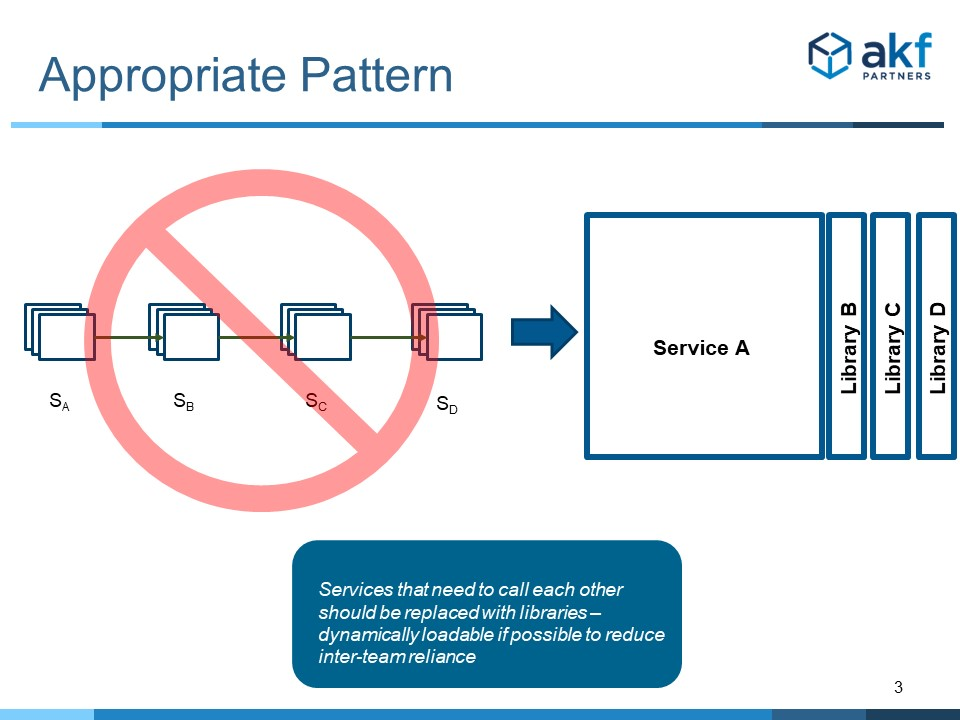 Microservice Calls in Series Anti-Pattern Solution - Use Libraries
