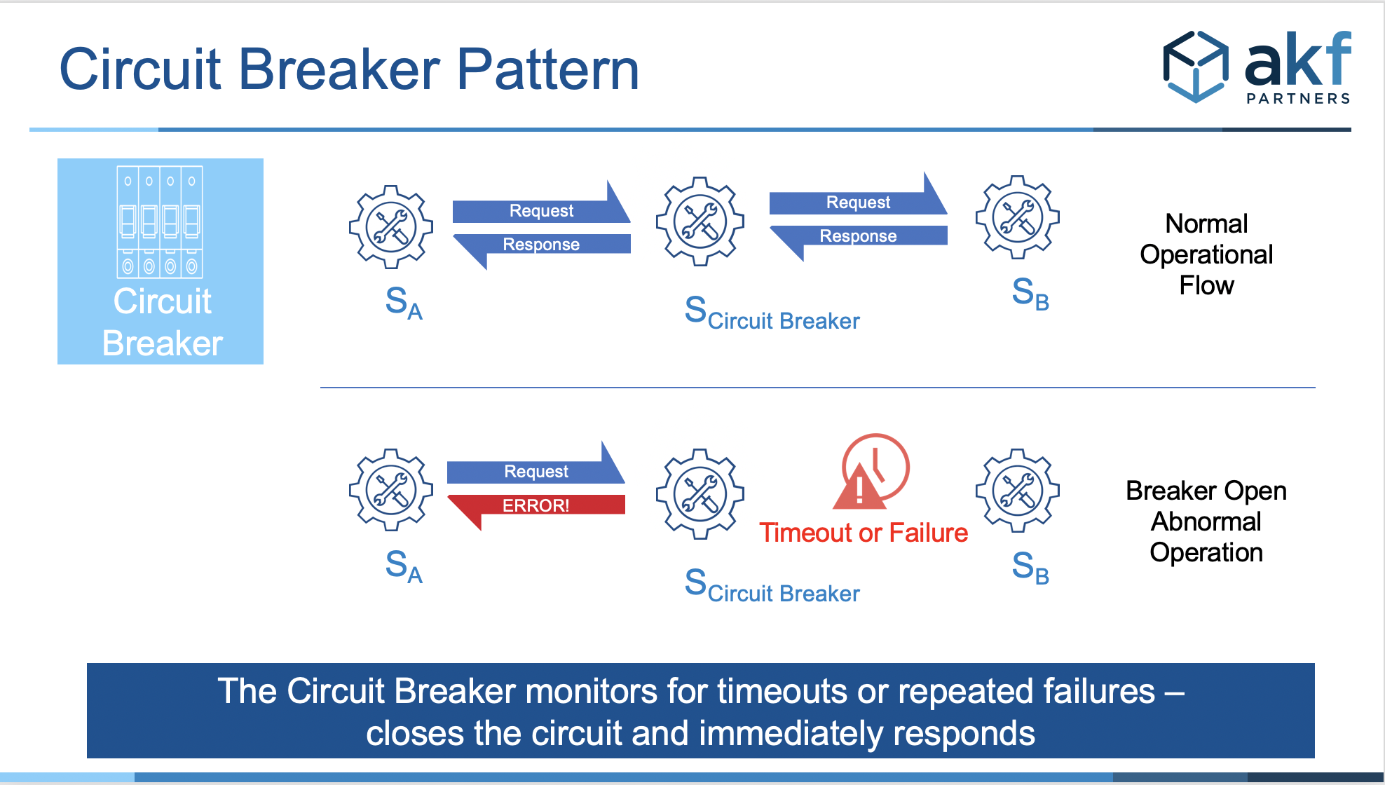 Microservice Circuit Breaker Overview