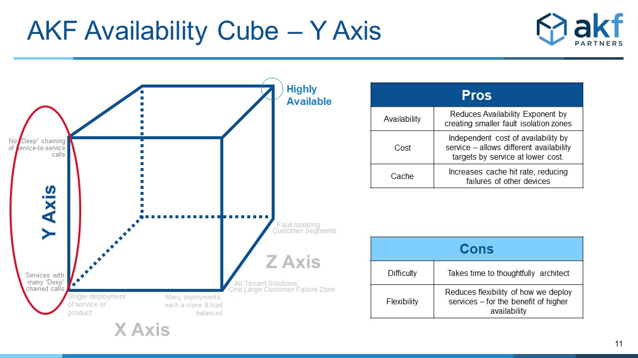 Anti Patterns - Breadth and Depth Affect the Exponent in the Y Axis of the Availability Cube