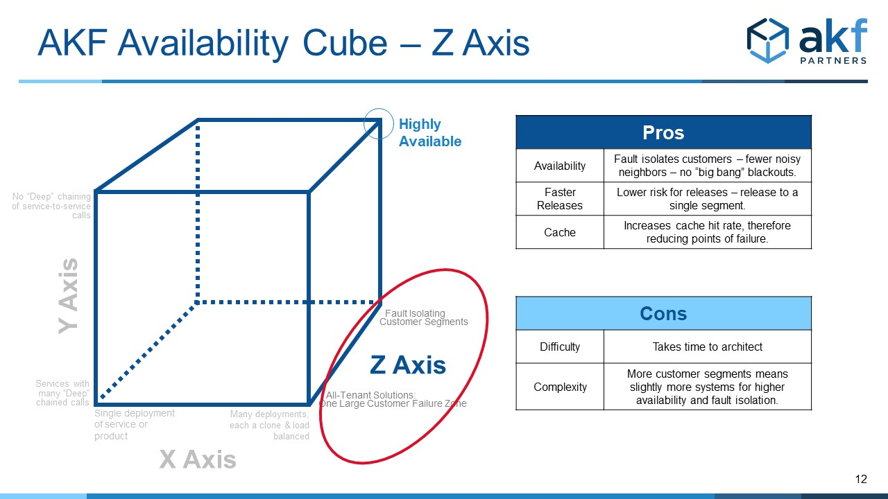 The Z Axis of the Availability Cube addresses fault isolation, bulkheads and swimlanes