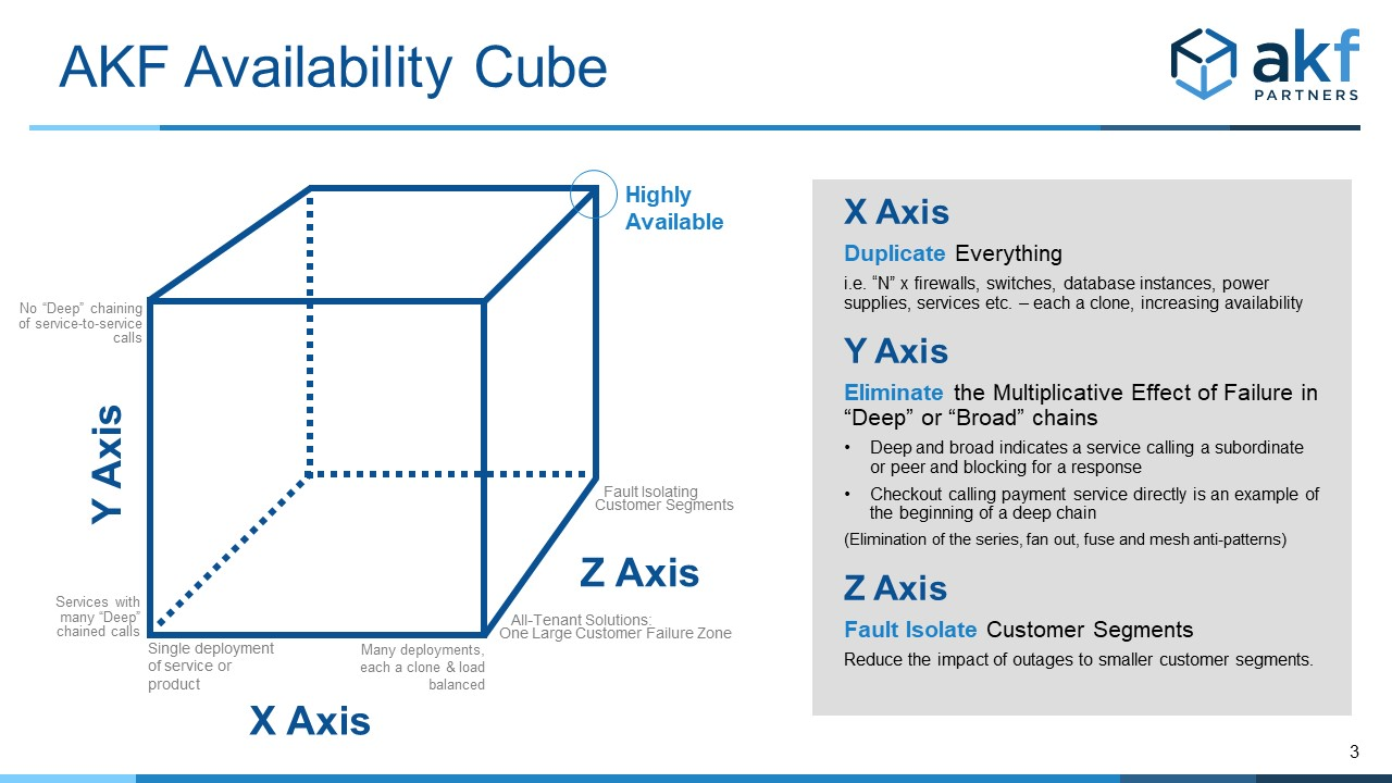 AKF Availability Cube - Designing for High Availability