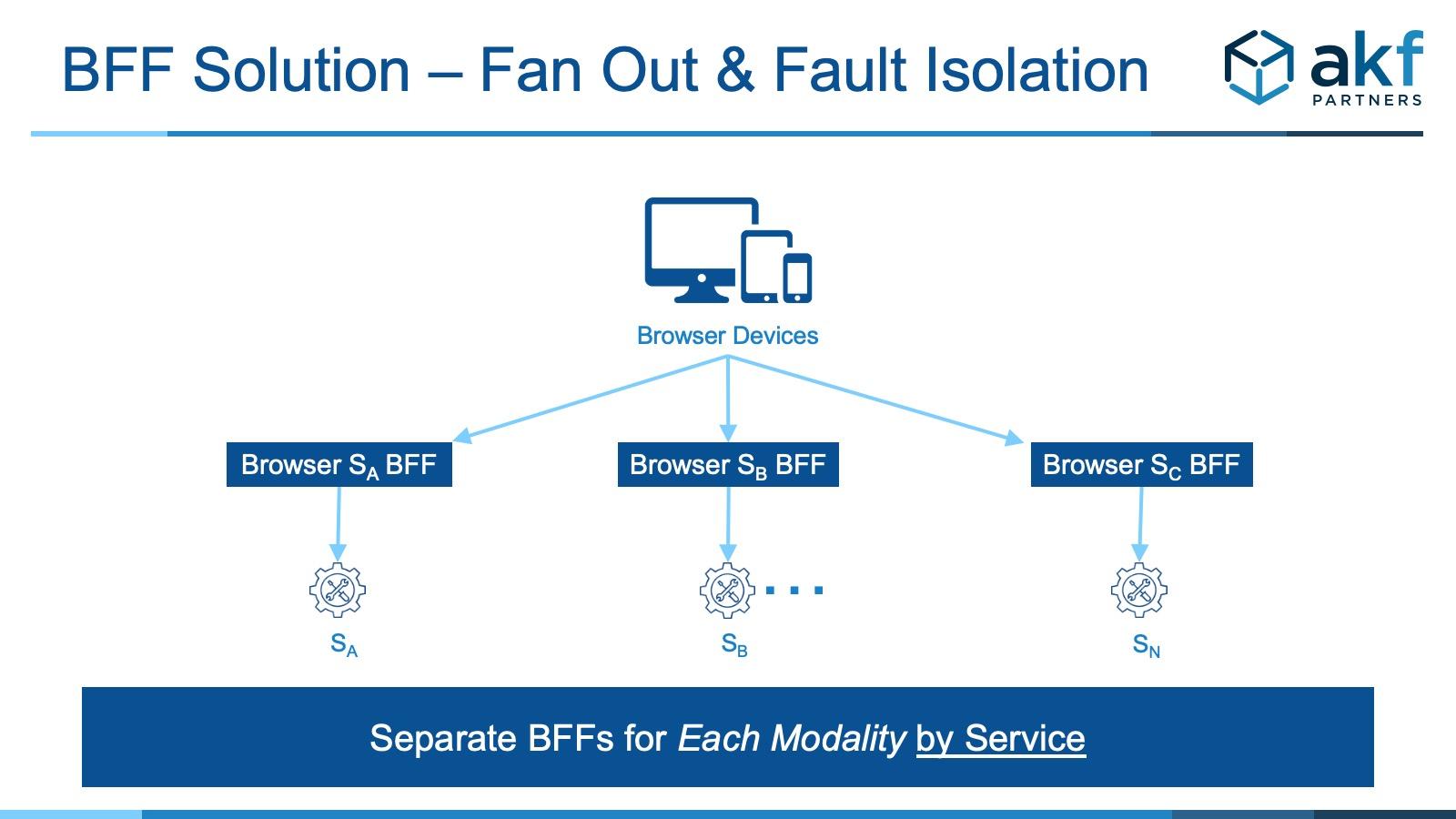 https://akfpartners.com//uploads/blog/BFF_Fan_Out_Solution.jpg