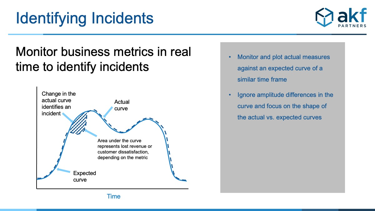 business metrics monitoring plots current transactions against historical transactions to alert when there is a deviation