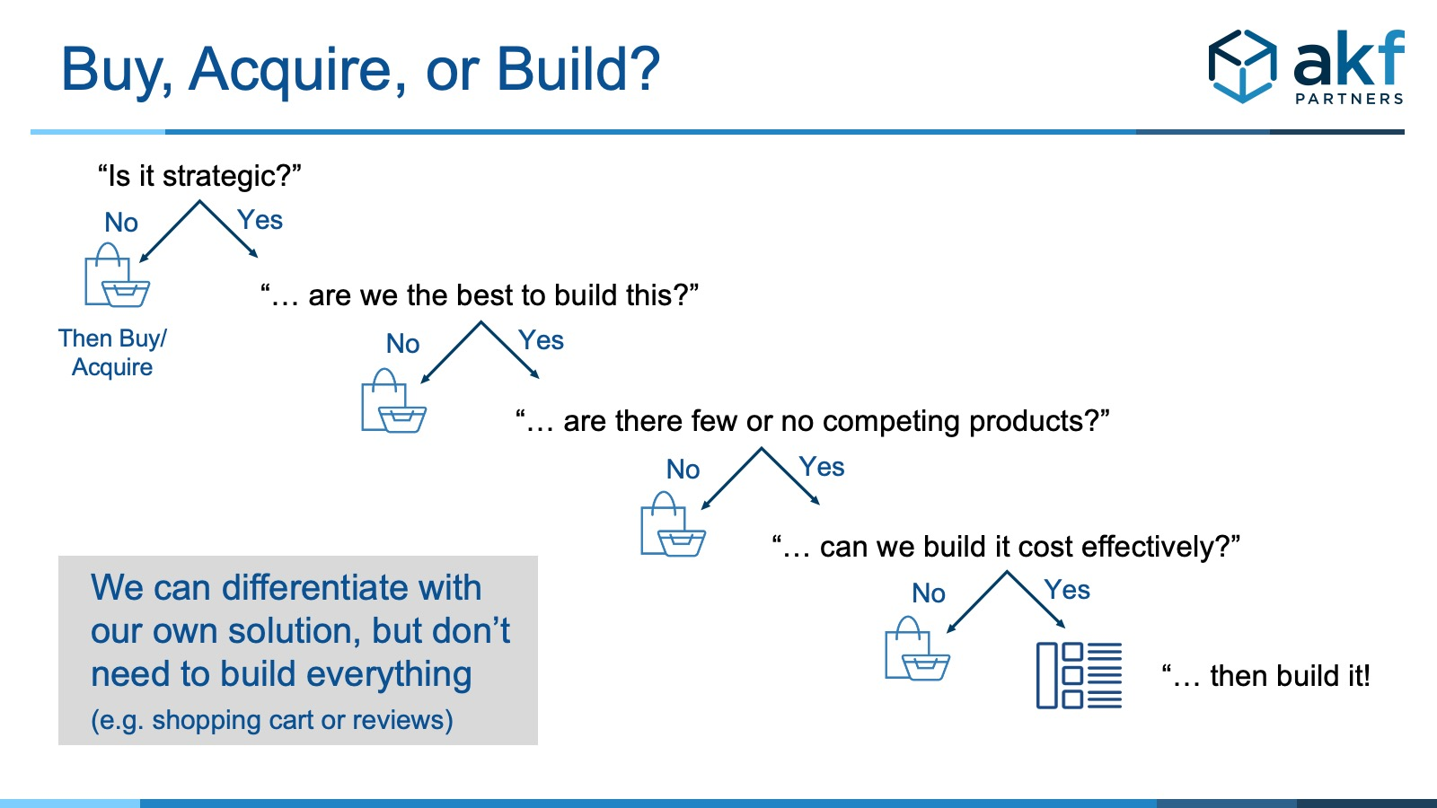 We can differentiate with our own solution, but don't need to build everything <br /> (e.g. shopping cart or reviews)