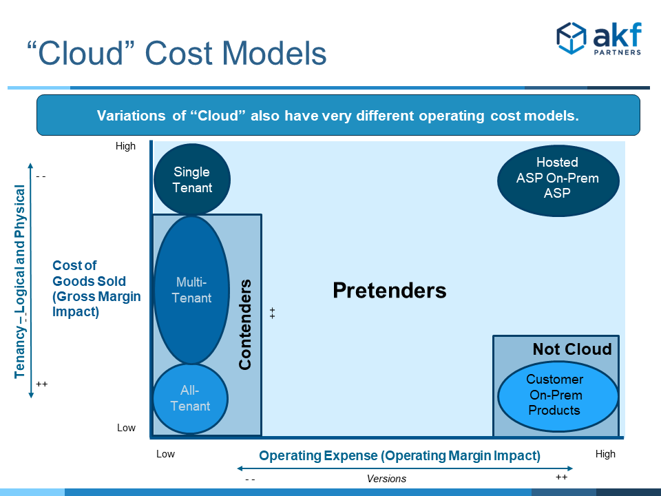Various models of cloud and on-premise plotted against cost of goods sold and operating expense