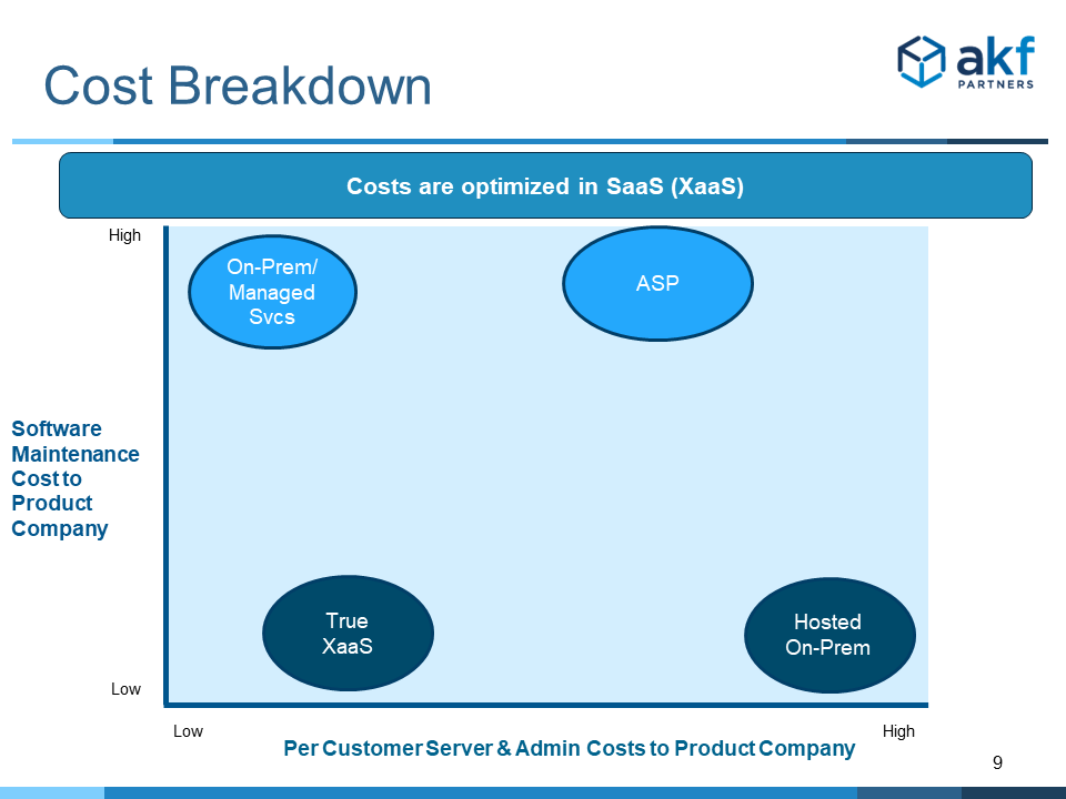 Cloud Cost Models - Operating Expense and Cost of Goods Sold