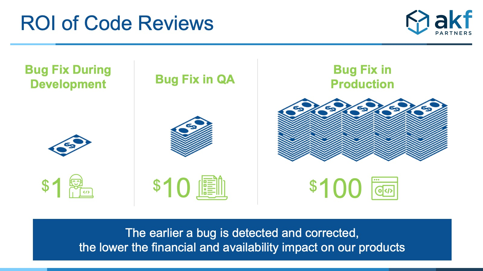 picture of increasing costs of finding a bug from development to production