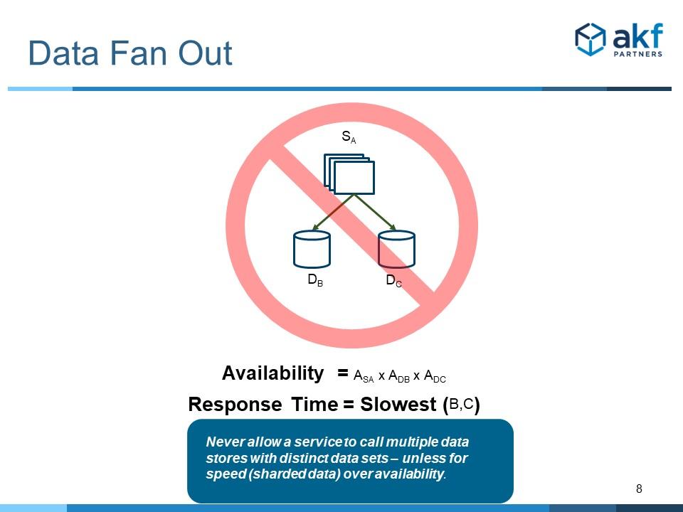 Microservice Anti-Pattern - Data Fan Out