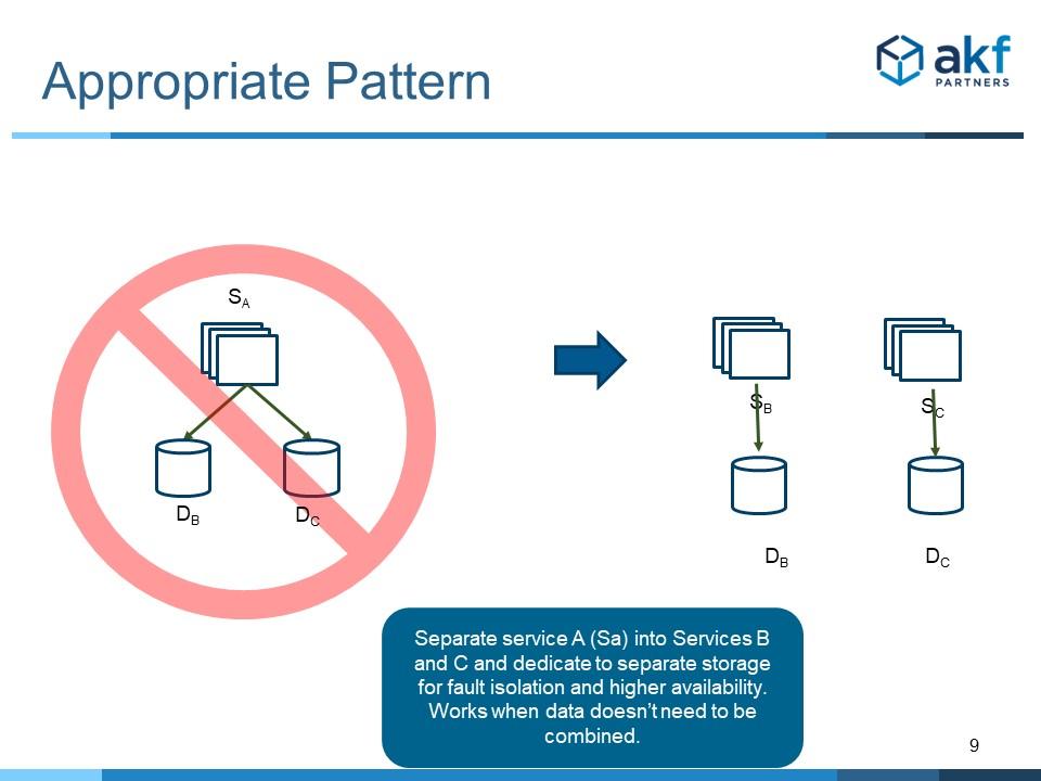 Microservice Anti-Pattern Data Fan Out Solution - Split Service