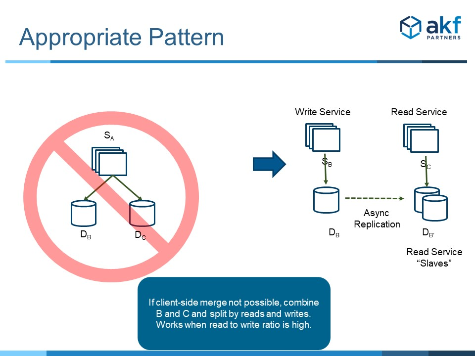 Microservice Anti-Pattern Data Fan Out Solution - Scale Cube X Axis Read Write Split