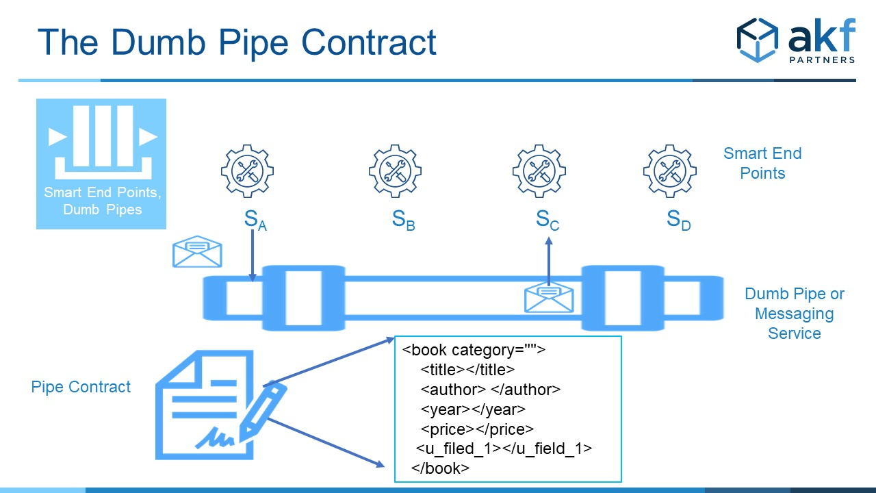 Smart End Points Dumb Pipes Message Contract