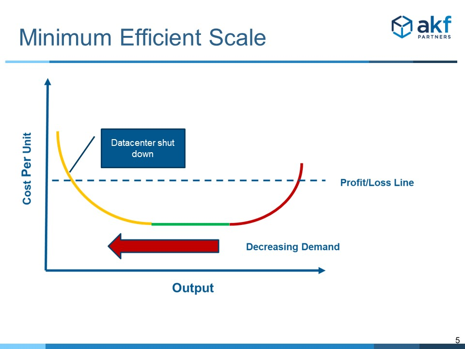 Minimum Efficient Scale - Colocation Industry Data Center Failure Line