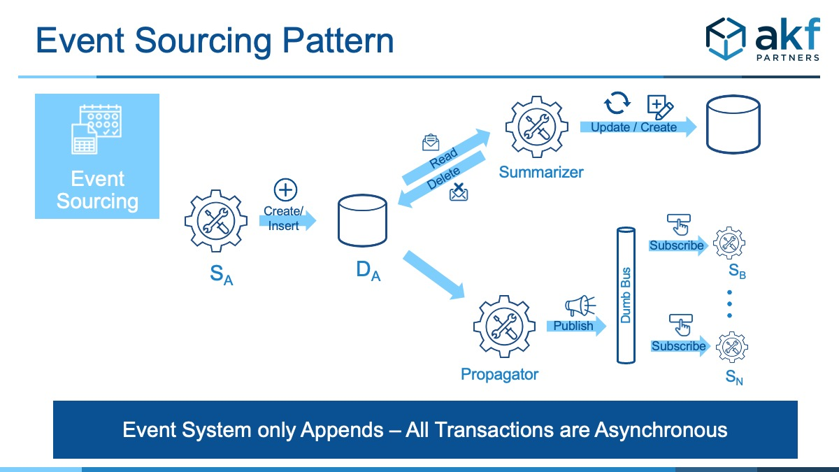 Event Sourcing Pattern graphic