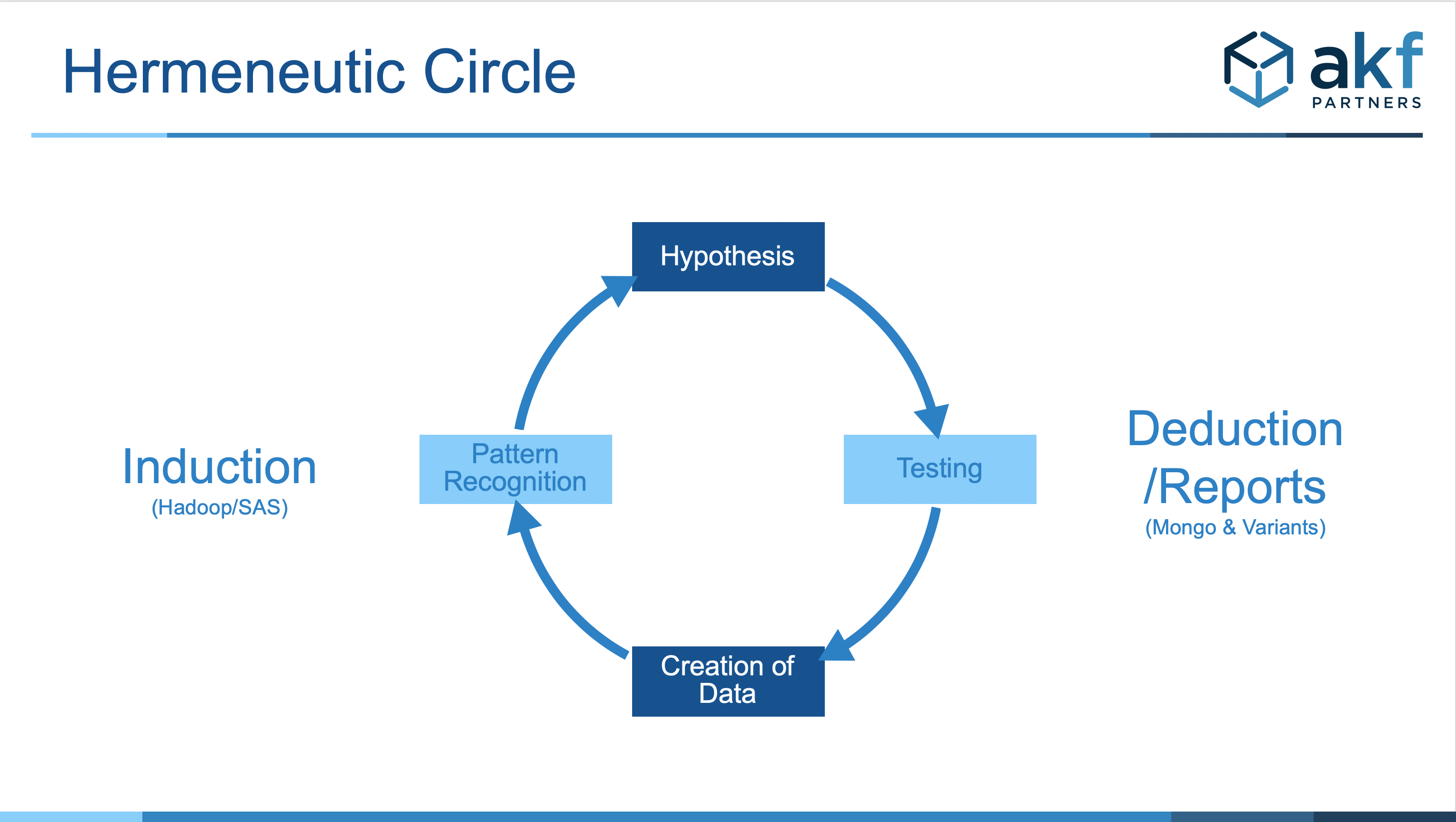 Diagram of Hermeneutic Circle