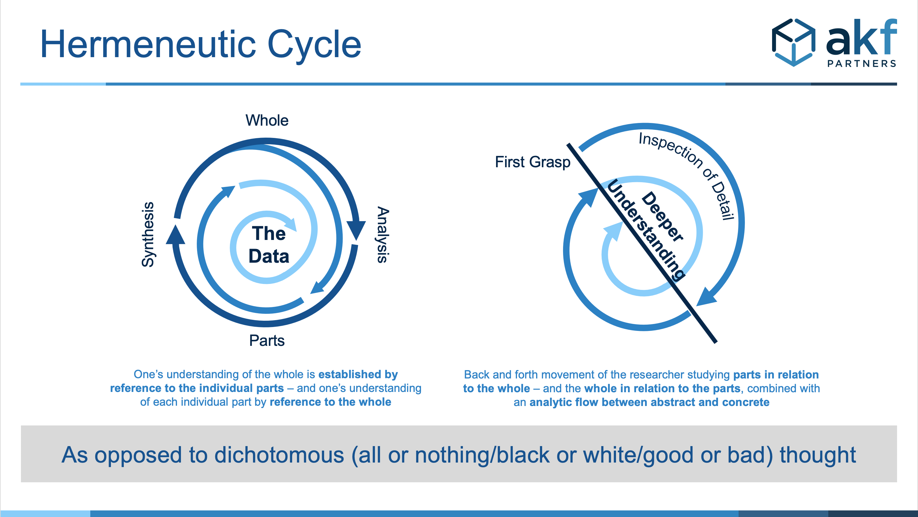 Diagram of Hermeneutic Cycle