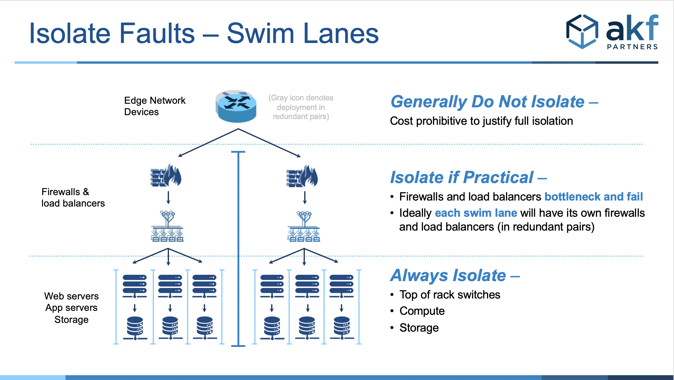Diagram of infrastructure showing how to establish swim lane fault isolation zones