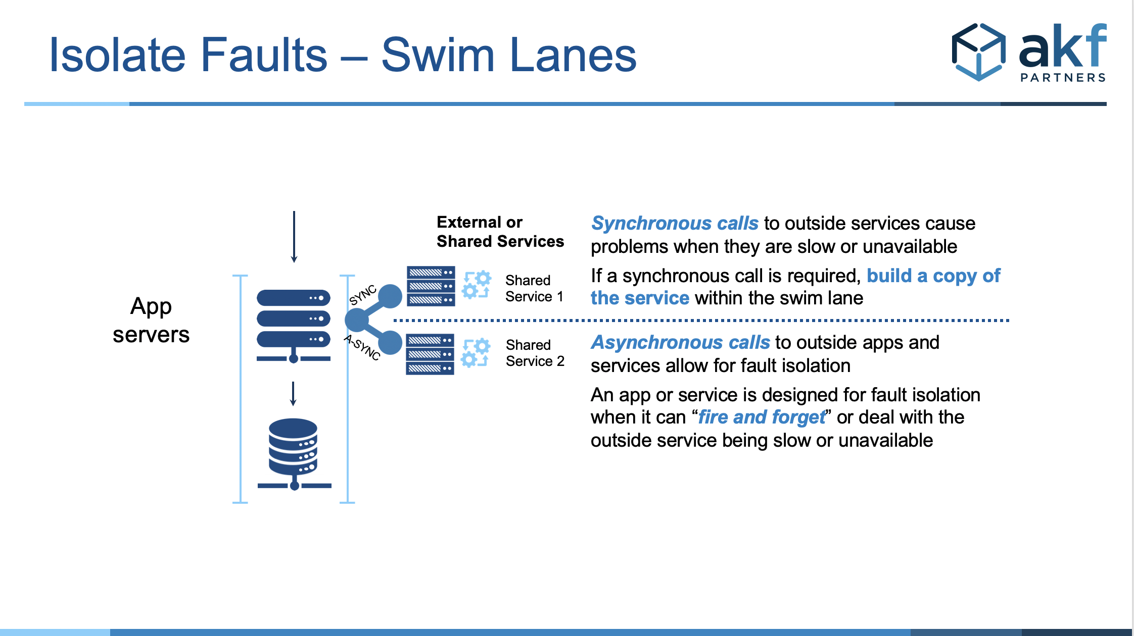 detailed view of a swim lane architecture showing how asynchronous calls should be fault isolated