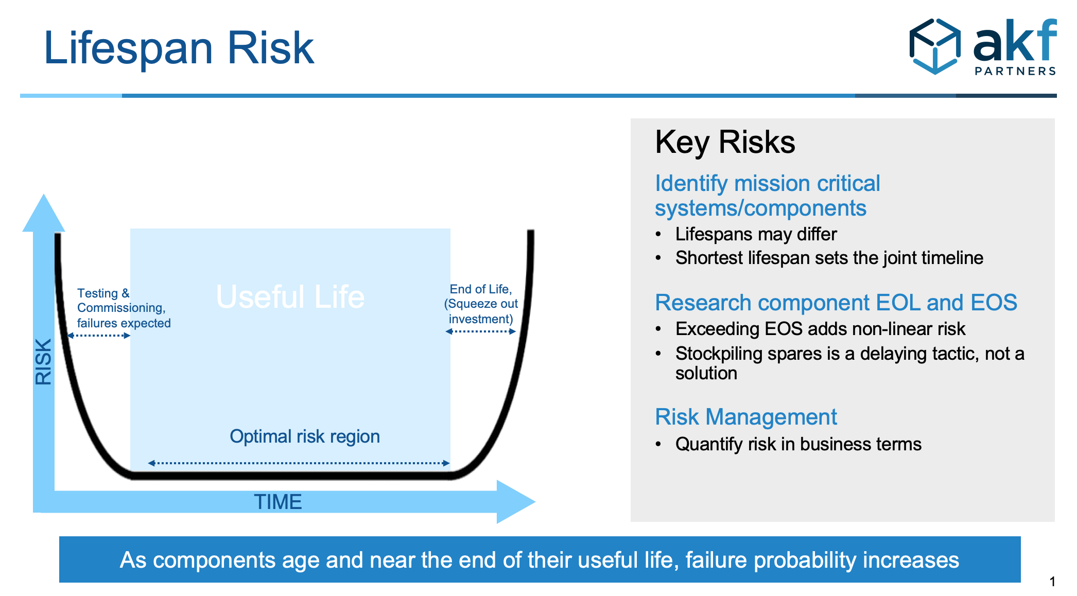 data center lifespan risk