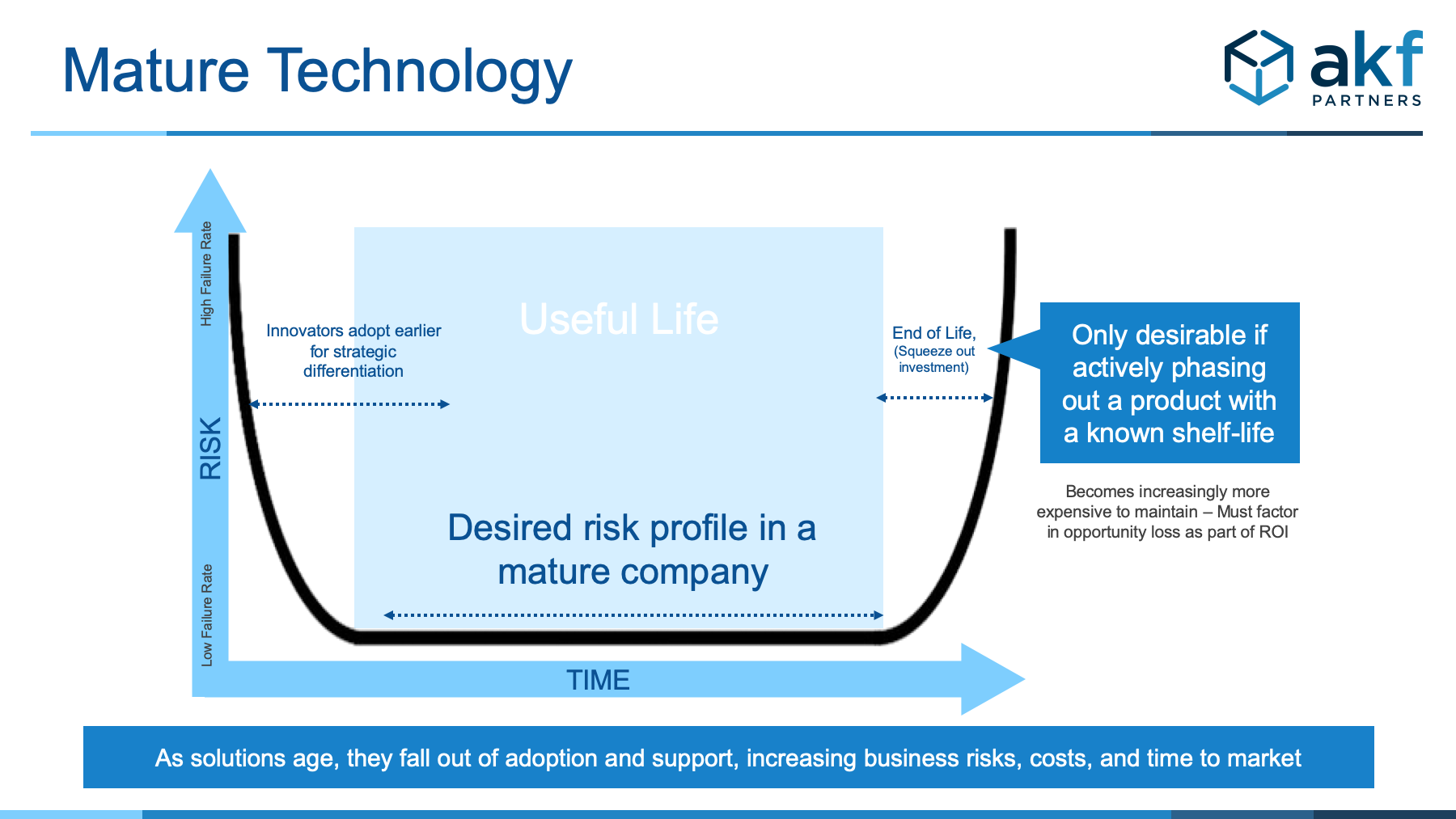 U-shaped or bathtub shaped graph showing that risk is highest when using new technology and antiquated technology