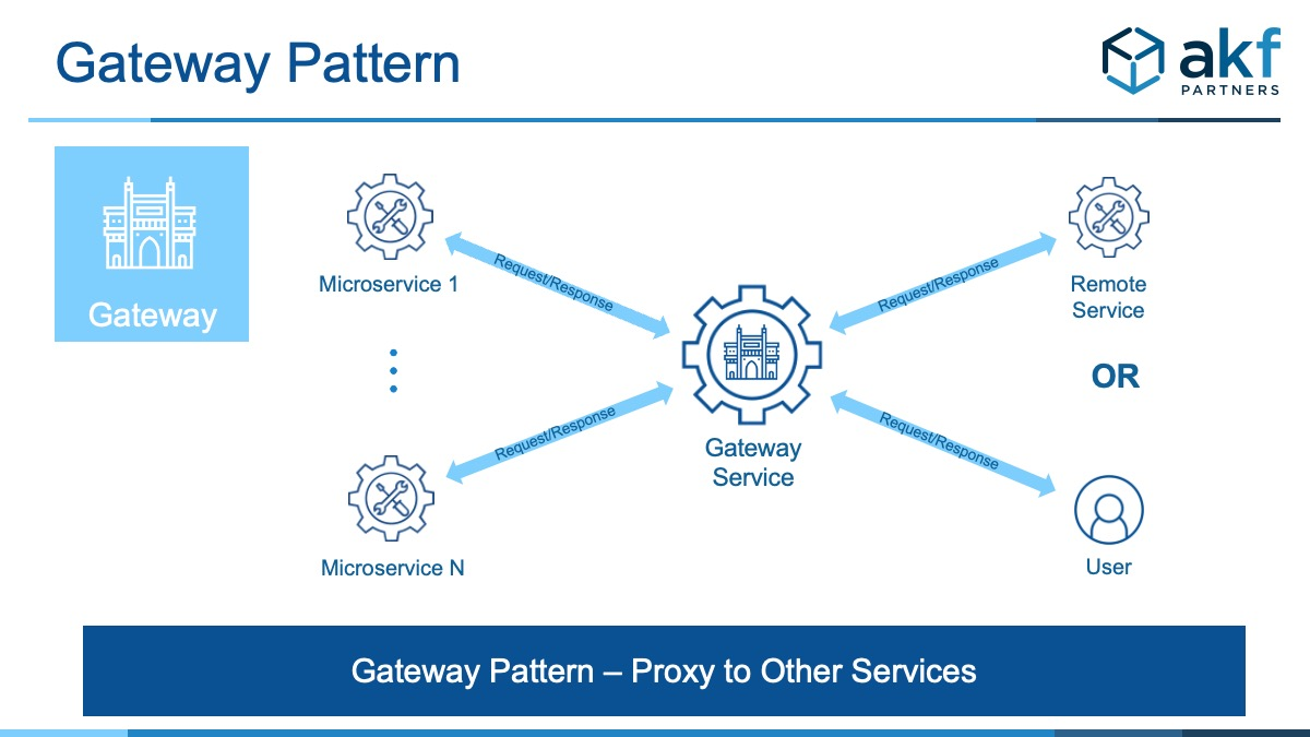 Microservices Architecture Gateway Pattern Illustration