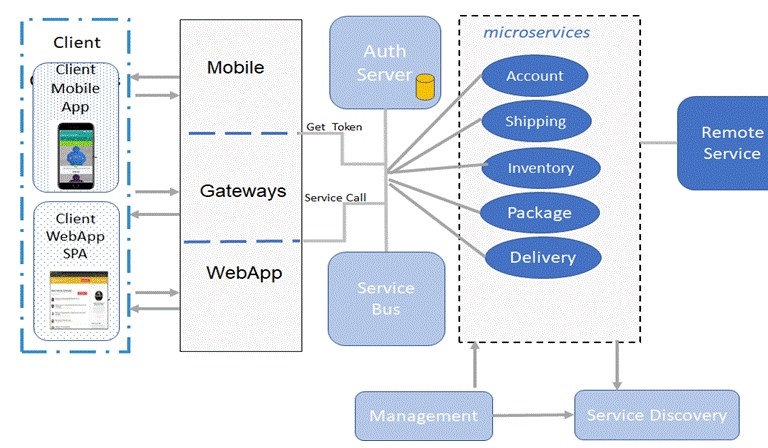 sample application using microservices