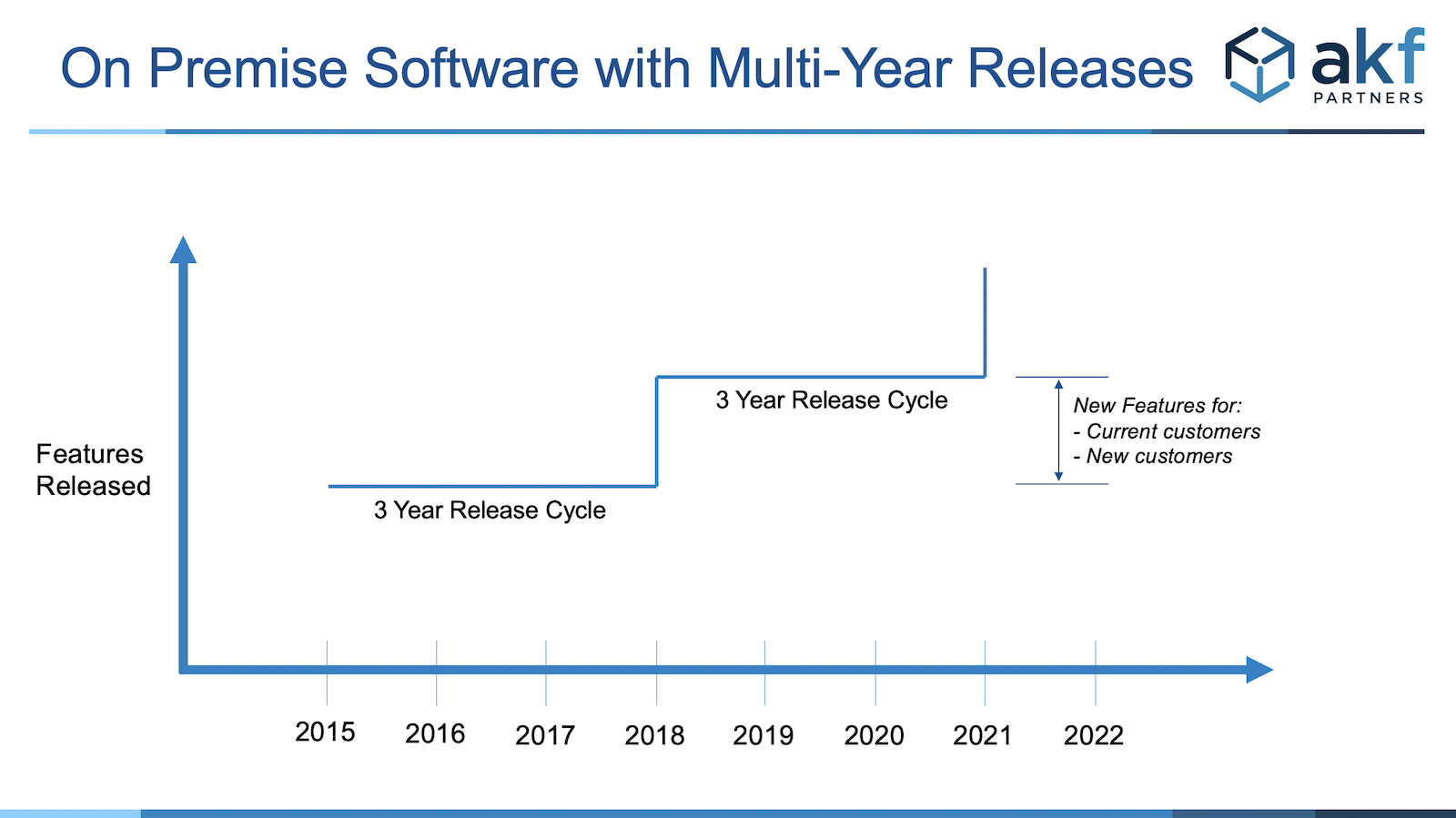 software release cycle