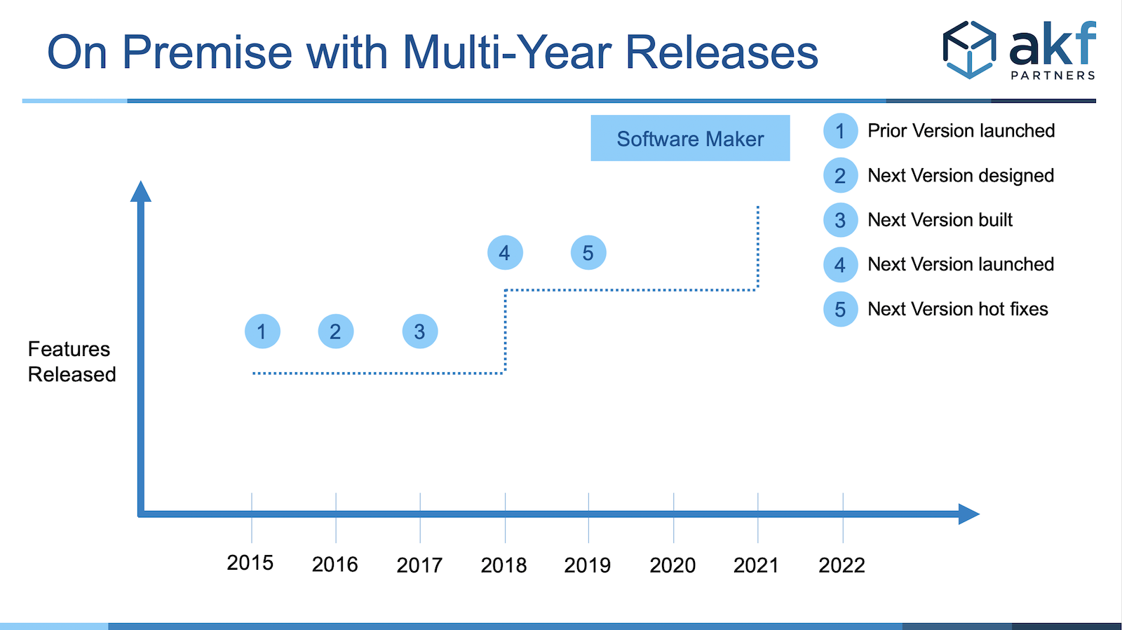 software release cycle milestones