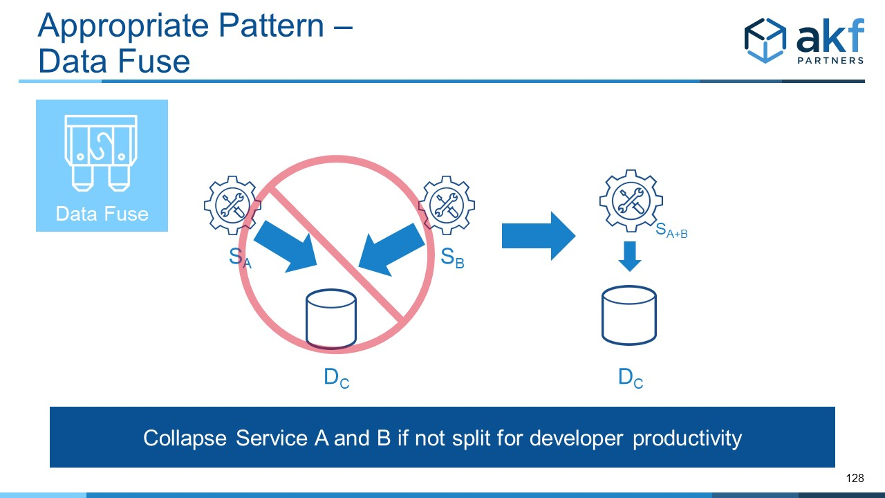 Data Fuse Microservices Anti-Pattern Fix:  Merge Services