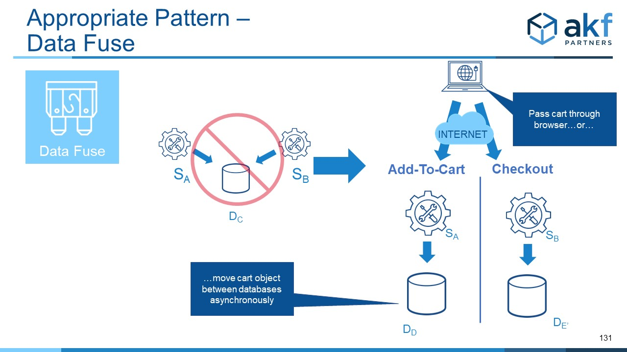 Data Fuse Microservices Anti-Pattern Fix:  Moving Data when necessary for Y Axis Data Split