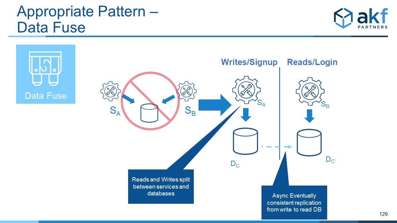 Data Fuse Microservices Anti-Pattern Fix:  X Axis Read-Write Splits