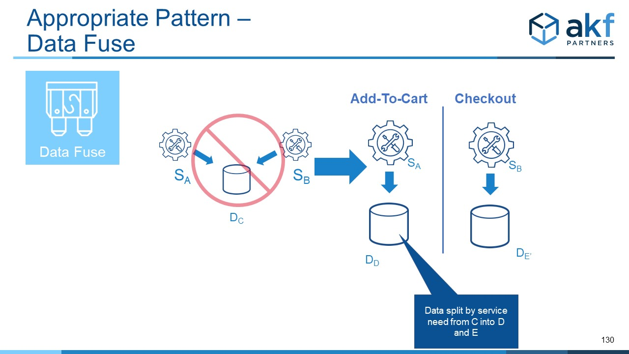 Data Fuse Microservices Anti-Pattern Fix:  Y Axis Data Split