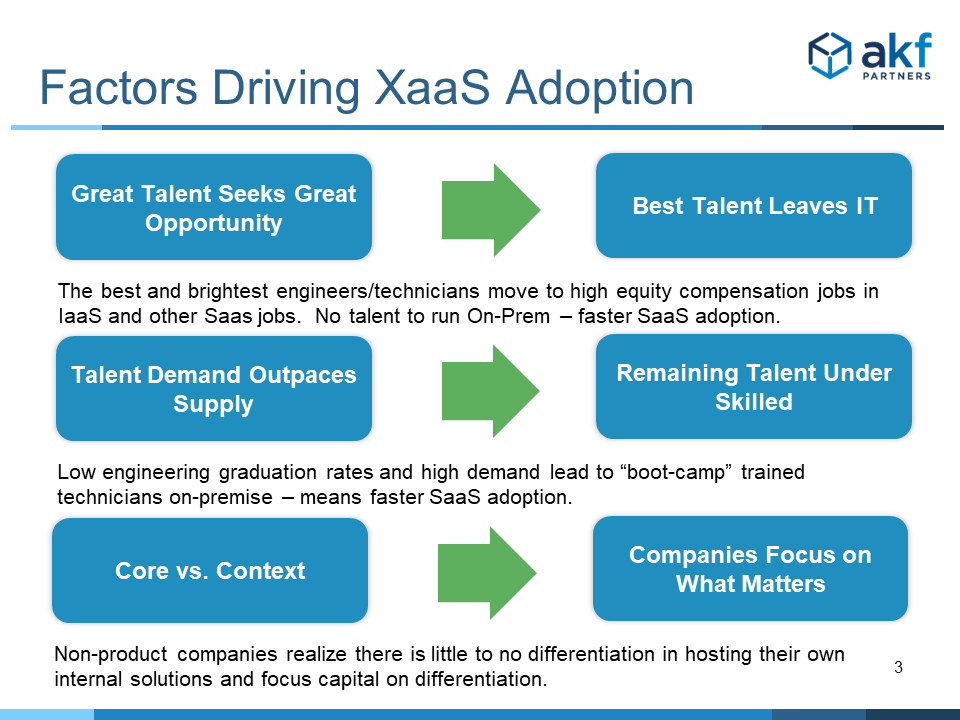 Factors Driving SaaS Adoption