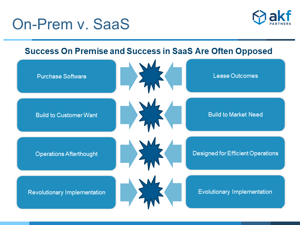 Conflict between successful licensed software and SaaS principles slide 1