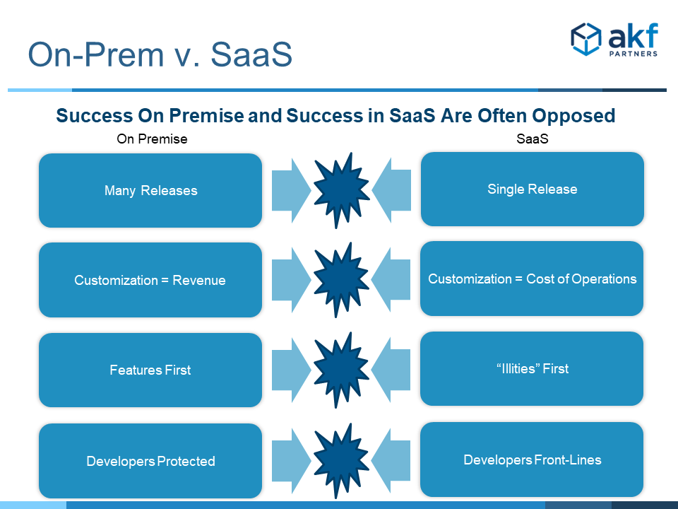 Conflict between successful licensed software and SaaS principles slide 2