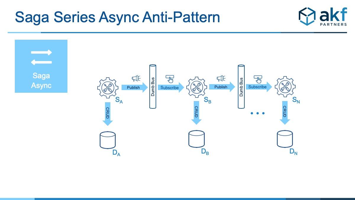 Saga Series Async Anti-Pattern