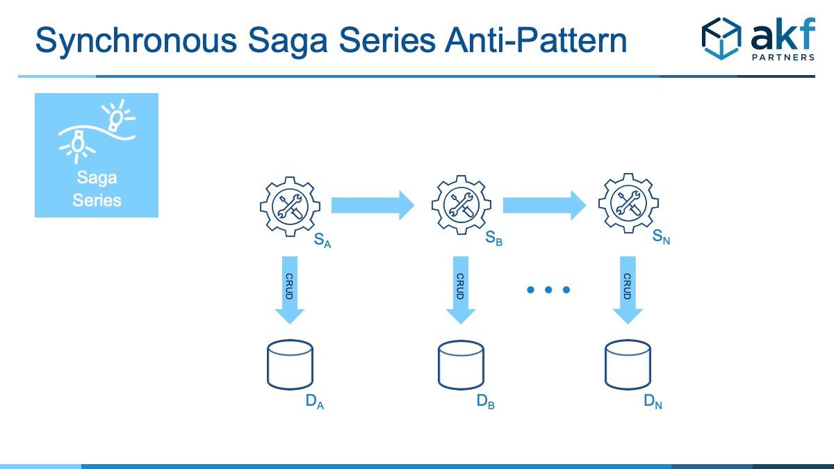 Saga Series Synch Anti-Pattern