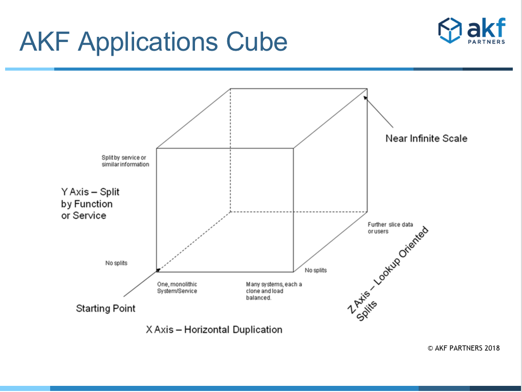 AKF Applications Cube
