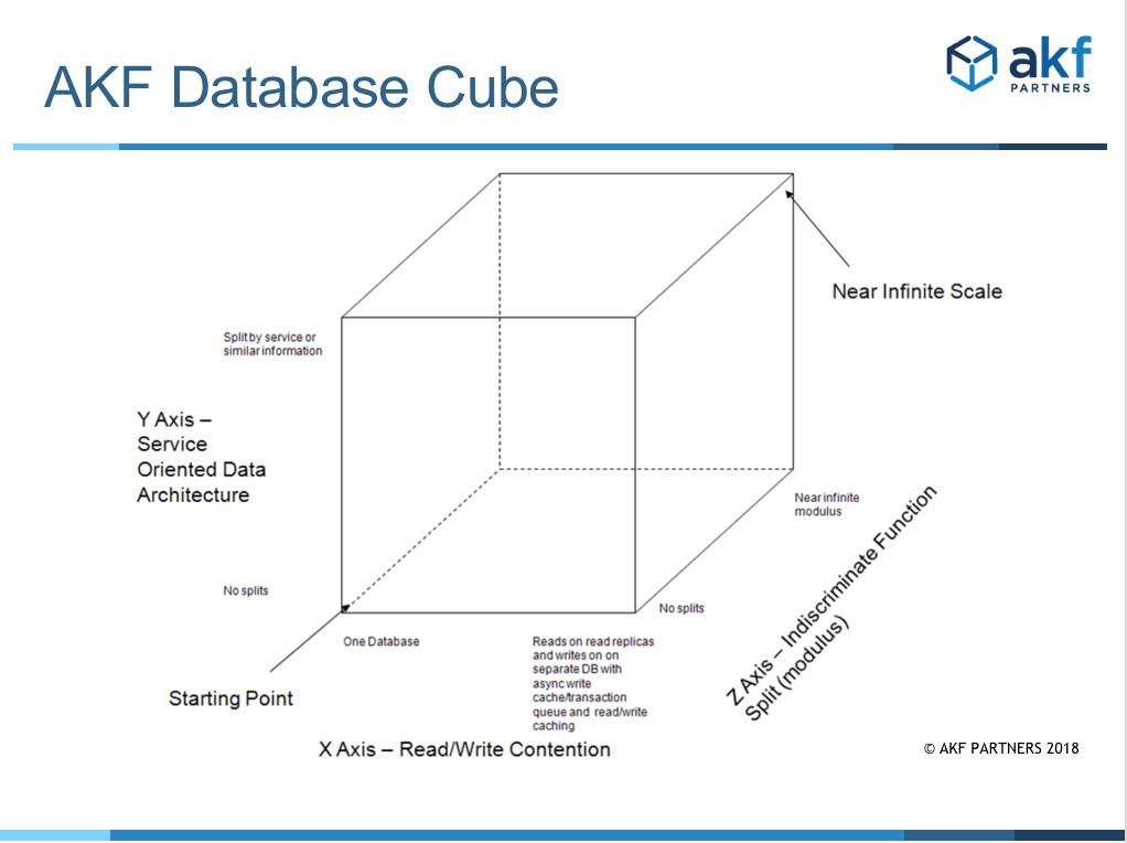 AKF Database Cube