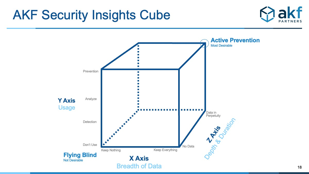 Security Insights Cube for evaluation of security program and security monitoring of services