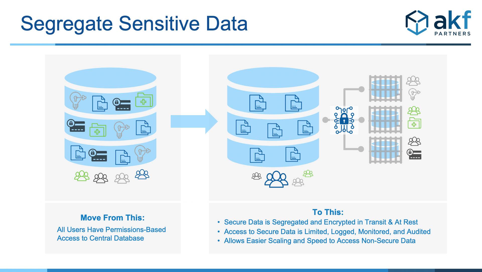 AKF Scale Cube - Sensitive Data Segregation