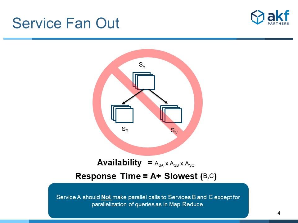 Microservice Anti-Pattern Service Fan Out