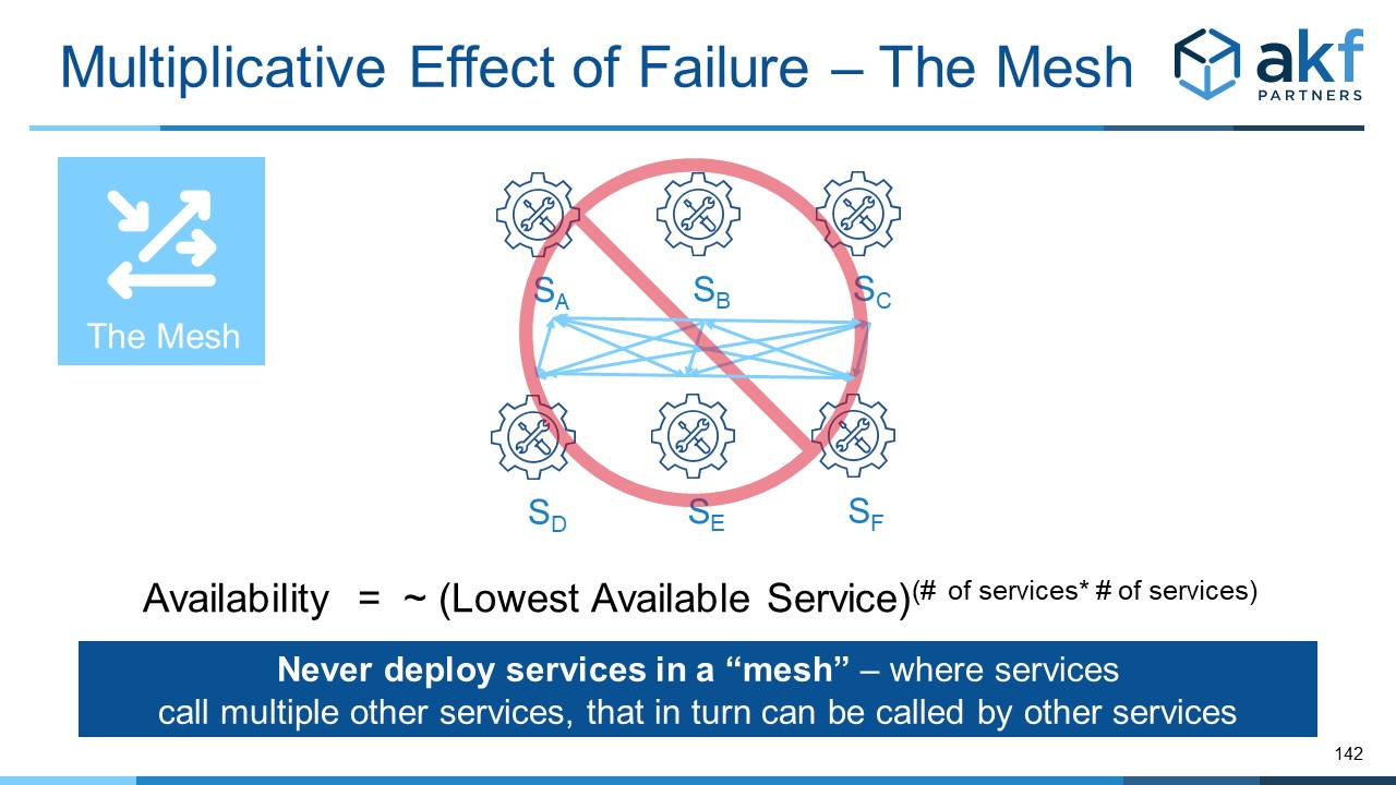 Microservice Anti-Pattern:  The Service Mesh