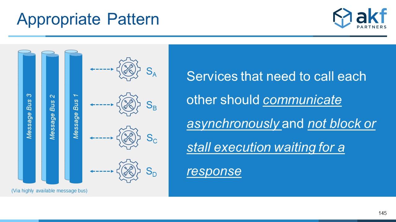 Microservice Anti-Pattern Service Mesh Fix - Async Interactions