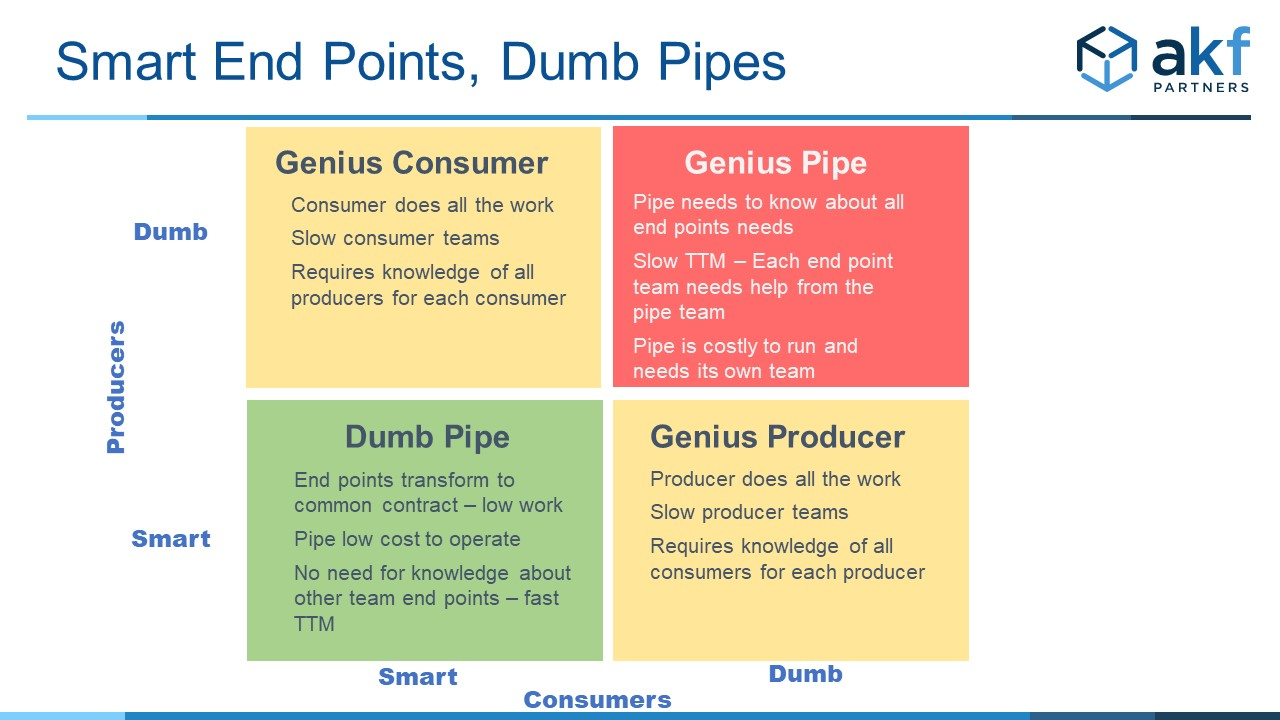 Smart End Points Dumb Pipes Comparison 2x2 Matrix